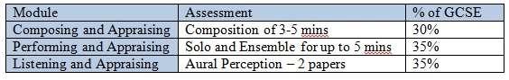 GCSE Music assessment table