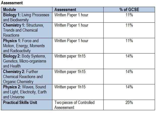 coursework science gcse
